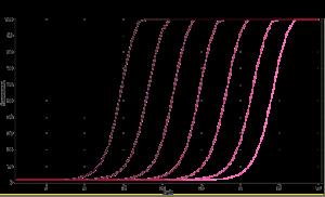standard curve trans50